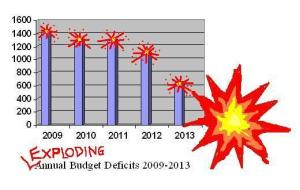 The graph of macro-economically accurate representation of the exploding deficits (Source: my amazing MS Paint skills)